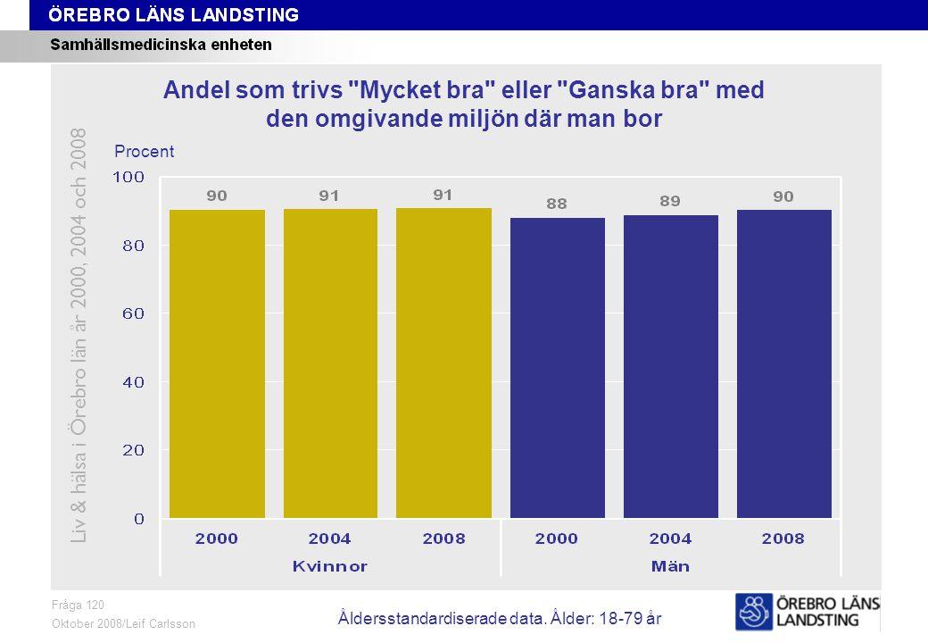 Fråga 120, ålder och kön Fråga 120 Oktober 2008/Leif Carlsson Procent Andel som trivs Mycket bra eller Ganska bra med den omgivande miljön där man bor Liv & hälsa i Örebro län år 2000, 2004 och 2008 Åldersstandardiserade data.