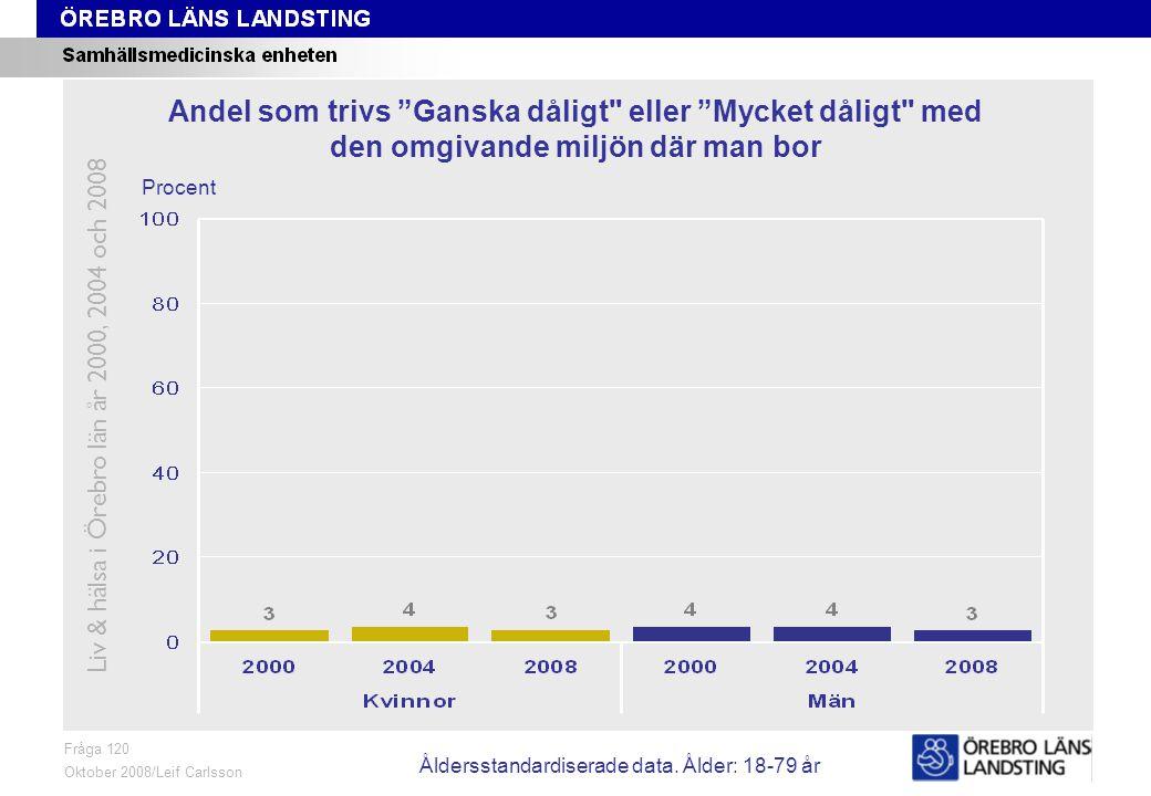 Fråga 120, ålder och kön Fråga 120 Oktober 2008/Leif Carlsson Procent Andel som trivs Ganska dåligt eller Mycket dåligt med den omgivande miljön där man bor Liv & hälsa i Örebro län år 2000, 2004 och 2008 Åldersstandardiserade data.