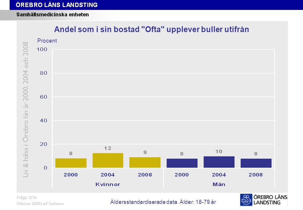 Fråga 121A, ålder och kön Fråga 121A Oktober 2008/Leif Carlsson Procent Andel som i sin bostad Ofta upplever buller utifrån Liv & hälsa i Örebro län år 2000, 2004 och 2008 Åldersstandardiserade data.