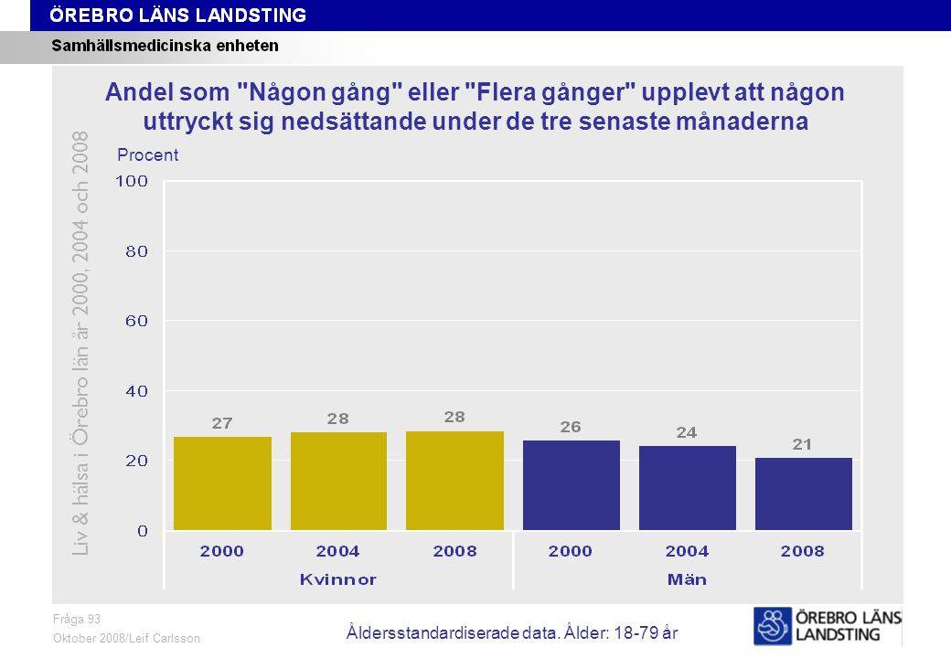 Fråga 93, ålder och kön Fråga 93 Oktober 2008/Leif Carlsson Procent Andel som Någon gång eller Flera gånger upplevt att någon uttryckt sig nedsättande under de tre senaste månaderna Liv & hälsa i Örebro län år 2000, 2004 och 2008 Åldersstandardiserade data.