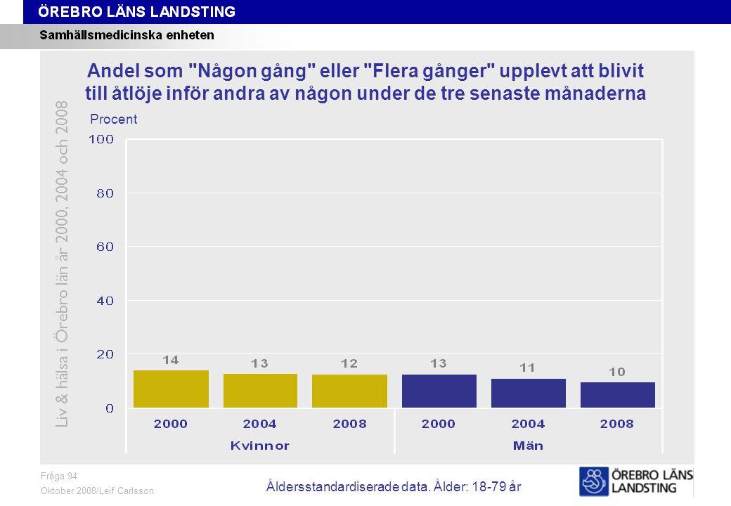 Fråga 94, ålder och kön Fråga 94 Oktober 2008/Leif Carlsson Procent Andel som Någon gång eller Flera gånger upplevt att blivit till åtlöje inför andra av någon under de tre senaste månaderna Liv & hälsa i Örebro län år 2000, 2004 och 2008 Åldersstandardiserade data.