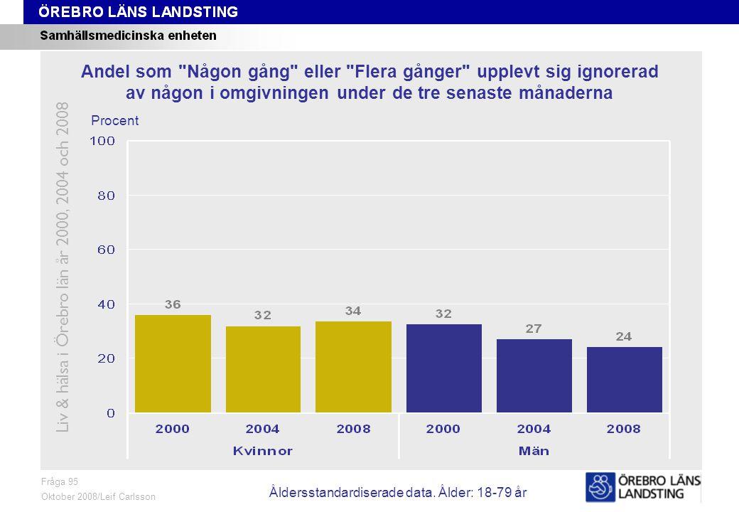 Fråga 95, ålder och kön Fråga 95 Oktober 2008/Leif Carlsson Procent Andel som Någon gång eller Flera gånger upplevt sig ignorerad av någon i omgivningen under de tre senaste månaderna Liv & hälsa i Örebro län år 2000, 2004 och 2008 Åldersstandardiserade data.