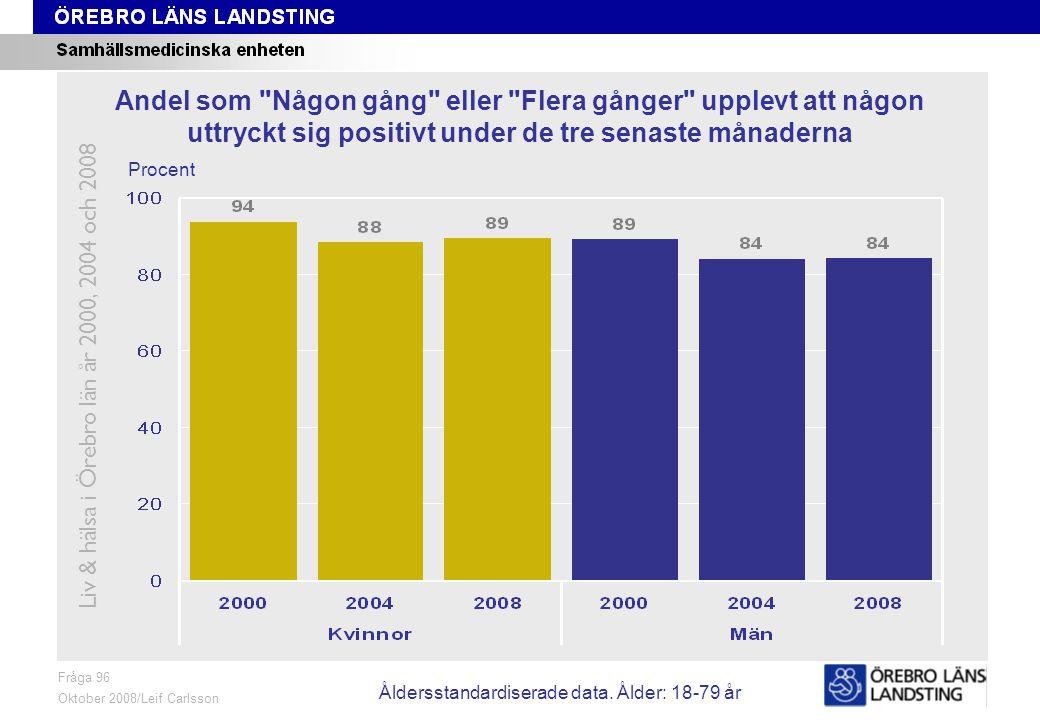 Fråga 96, ålder och kön Fråga 96 Oktober 2008/Leif Carlsson Procent Andel som Någon gång eller Flera gånger upplevt att någon uttryckt sig positivt under de tre senaste månaderna Liv & hälsa i Örebro län år 2000, 2004 och 2008 Åldersstandardiserade data.