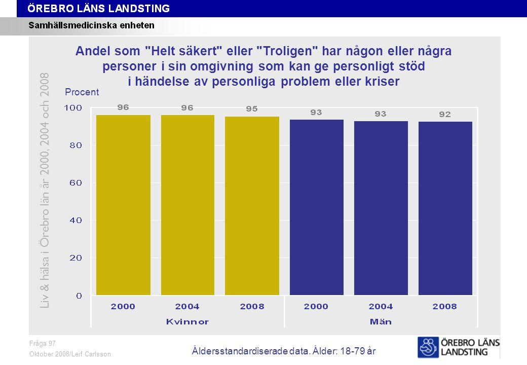 Fråga 97, ålder och kön Fråga 97 Oktober 2008/Leif Carlsson Procent Andel som Helt säkert eller Troligen har någon eller några personer i sin omgivning som kan ge personligt stöd i händelse av personliga problem eller kriser Liv & hälsa i Örebro län år 2000, 2004 och 2008 Åldersstandardiserade data.