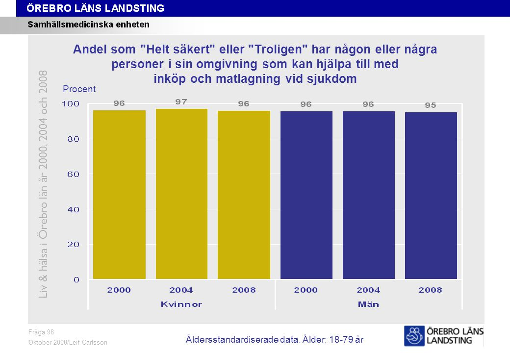 Fråga 98, ålder och kön Fråga 98 Oktober 2008/Leif Carlsson Procent Andel som Helt säkert eller Troligen har någon eller några personer i sin omgivning som kan hjälpa till med inköp och matlagning vid sjukdom Liv & hälsa i Örebro län år 2000, 2004 och 2008 Åldersstandardiserade data.