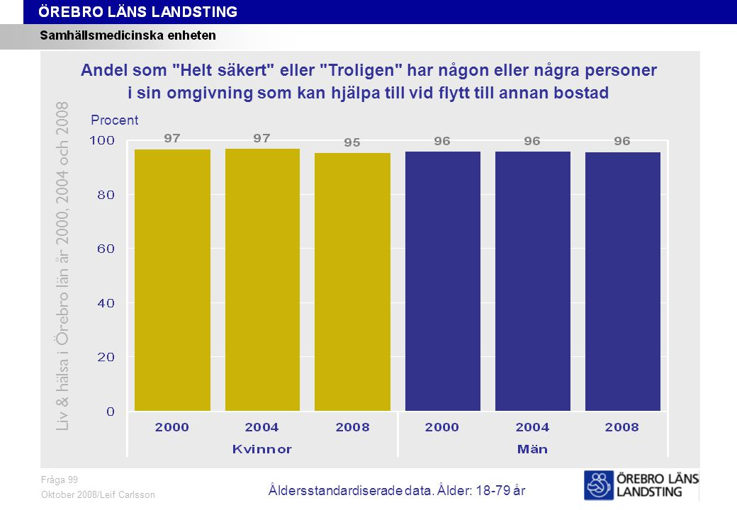 Fråga 99, ålder och kön Fråga 99 Oktober 2008/Leif Carlsson Procent Andel som Helt säkert eller Troligen har någon eller några personer i sin omgivning som kan hjälpa till vid flytt till annan bostad Liv & hälsa i Örebro län år 2000, 2004 och 2008 Åldersstandardiserade data.