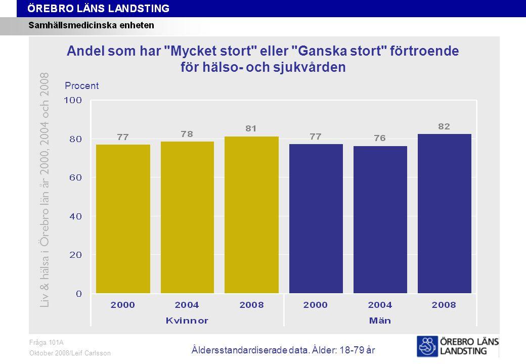 Fråga 101A, ålder och kön Fråga 101A Oktober 2008/Leif Carlsson Procent Andel som har Mycket stort eller Ganska stort förtroende för hälso- och sjukvården Liv & hälsa i Örebro län år 2000, 2004 och 2008 Åldersstandardiserade data.