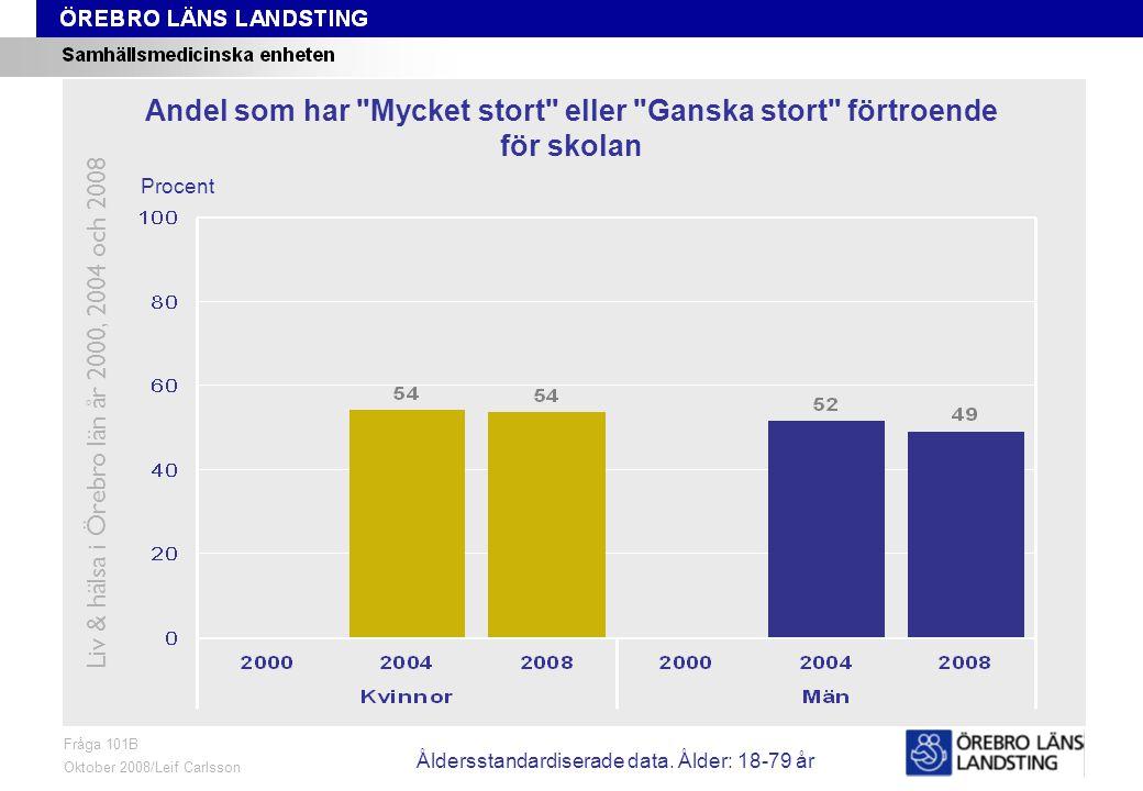 Fråga 101B, ålder och kön Fråga 101B Oktober 2008/Leif Carlsson Procent Andel som har Mycket stort eller Ganska stort förtroende för skolan Liv & hälsa i Örebro län år 2000, 2004 och 2008 Åldersstandardiserade data.