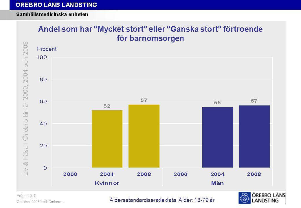 Fråga 101C, ålder och kön Fråga 101C Oktober 2008/Leif Carlsson Procent Andel som har Mycket stort eller Ganska stort förtroende för barnomsorgen Liv & hälsa i Örebro län år 2000, 2004 och 2008 Åldersstandardiserade data.
