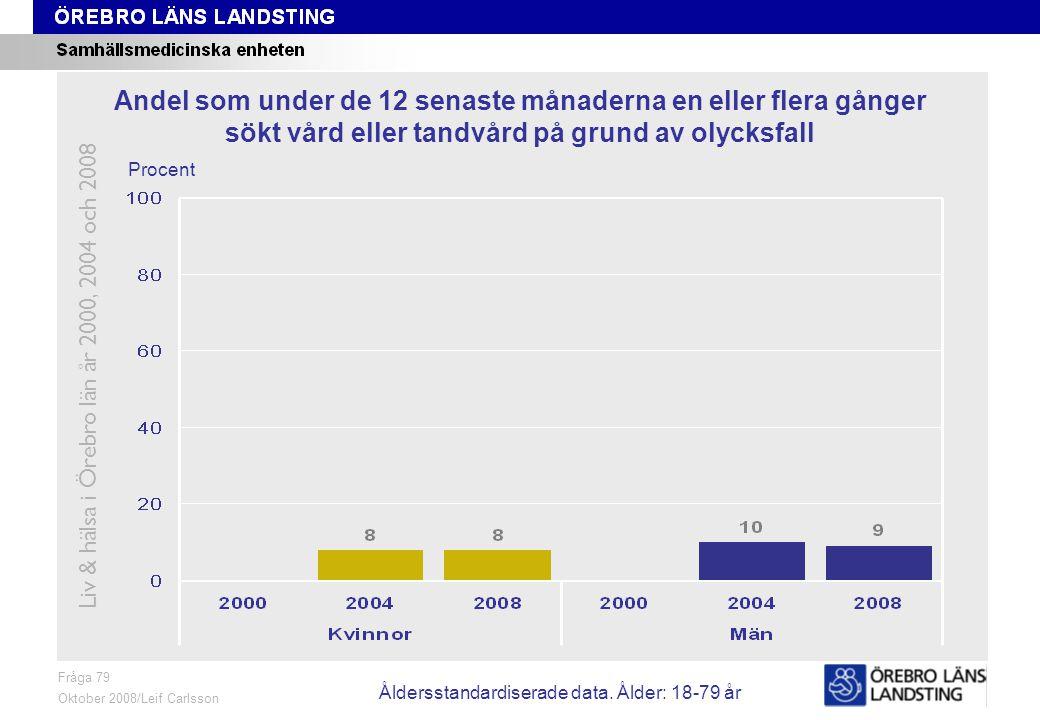 Fråga 79, ålder och kön Fråga 79 Oktober 2008/Leif Carlsson Procent Andel som under de 12 senaste månaderna en eller flera gånger sökt vård eller tandvård på grund av olycksfall Liv & hälsa i Örebro län år 2000, 2004 och 2008 Åldersstandardiserade data.