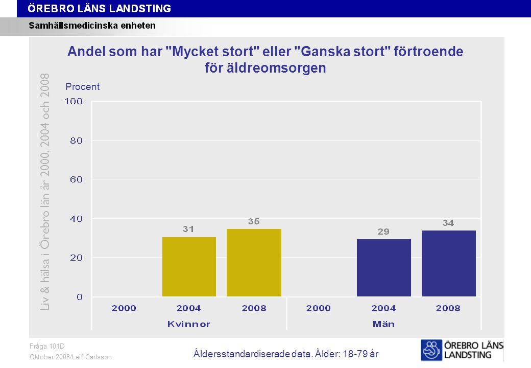 Fråga 101D, ålder och kön Fråga 101D Oktober 2008/Leif Carlsson Procent Andel som har Mycket stort eller Ganska stort förtroende för äldreomsorgen Liv & hälsa i Örebro län år 2000, 2004 och 2008 Åldersstandardiserade data.