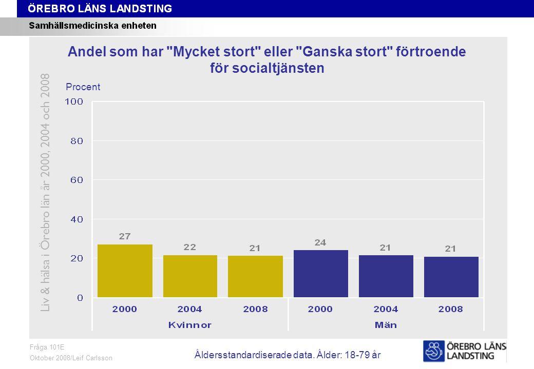 Fråga 101E, ålder och kön Fråga 101E Oktober 2008/Leif Carlsson Procent Andel som har Mycket stort eller Ganska stort förtroende för socialtjänsten Liv & hälsa i Örebro län år 2000, 2004 och 2008 Åldersstandardiserade data.