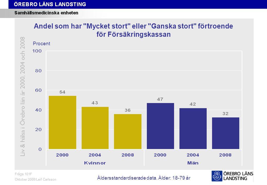 Fråga 101F, ålder och kön Fråga 101F Oktober 2008/Leif Carlsson Procent Andel som har Mycket stort eller Ganska stort förtroende för Försäkringskassan Liv & hälsa i Örebro län år 2000, 2004 och 2008 Åldersstandardiserade data.