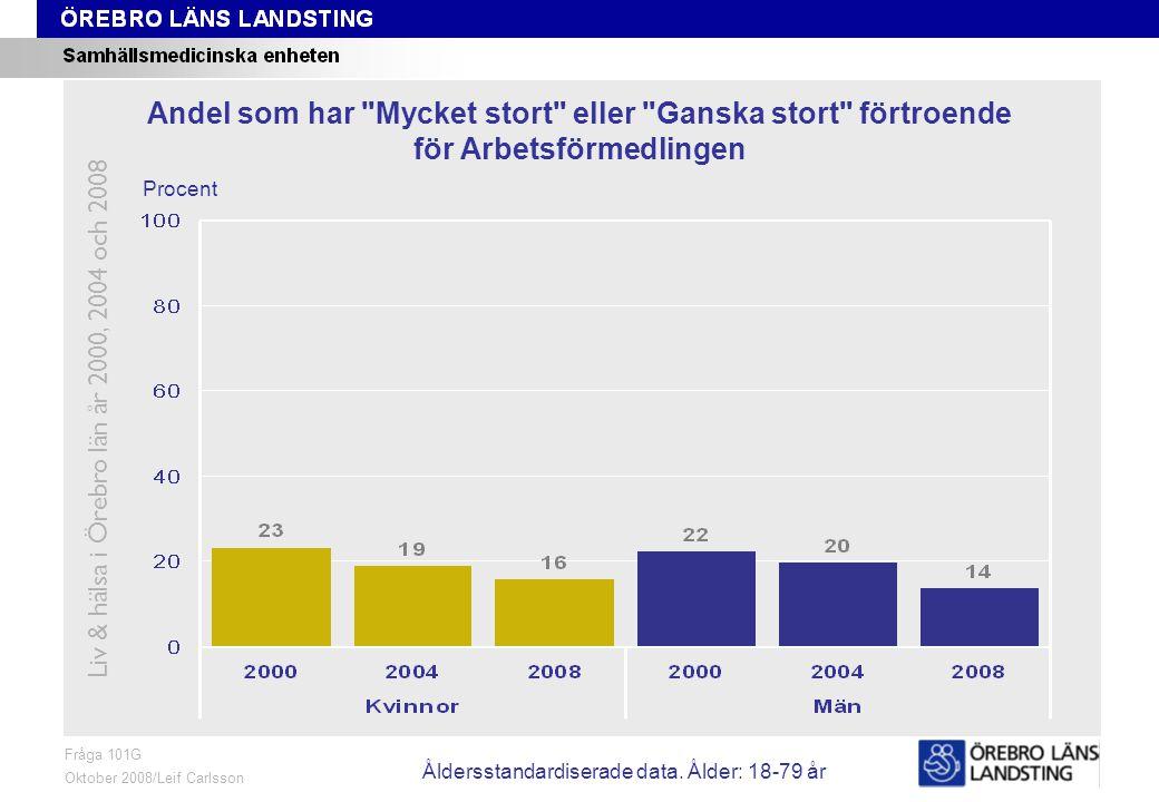 Fråga 101G, ålder och kön Fråga 101G Oktober 2008/Leif Carlsson Procent Andel som har Mycket stort eller Ganska stort förtroende för Arbetsförmedlingen Liv & hälsa i Örebro län år 2000, 2004 och 2008 Åldersstandardiserade data.