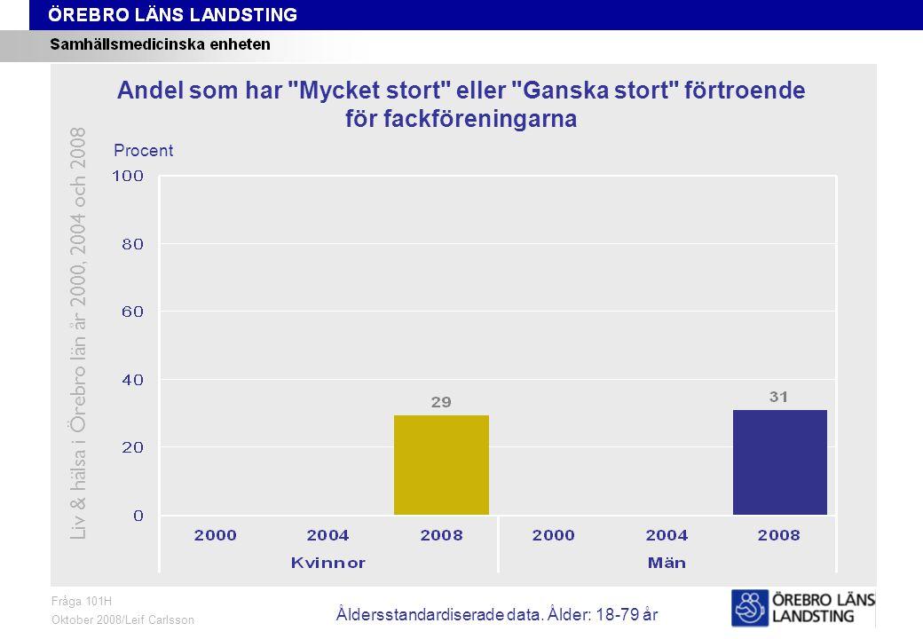 Fråga 101H, ålder och kön Fråga 101H Oktober 2008/Leif Carlsson Procent Andel som har Mycket stort eller Ganska stort förtroende för fackföreningarna Liv & hälsa i Örebro län år 2000, 2004 och 2008 Åldersstandardiserade data.