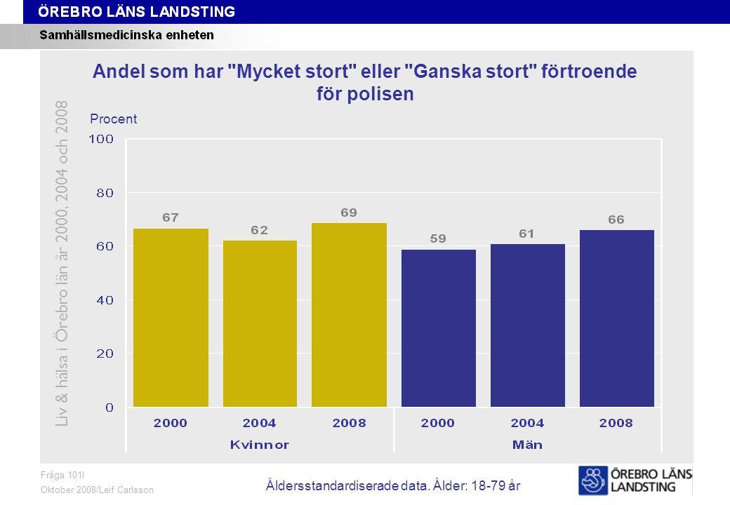 Fråga 101I, ålder och kön Fråga 101I Oktober 2008/Leif Carlsson Procent Andel som har Mycket stort eller Ganska stort förtroende för polisen Liv & hälsa i Örebro län år 2000, 2004 och 2008 Åldersstandardiserade data.