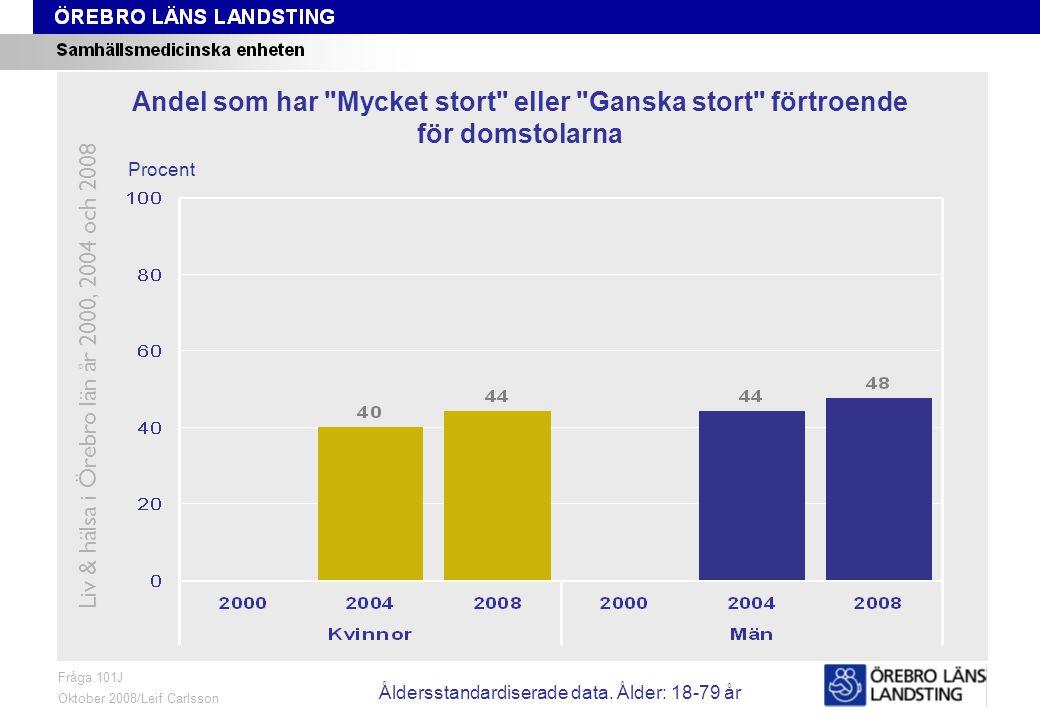 Fråga 101J, ålder och kön Fråga 101J Oktober 2008/Leif Carlsson Procent Andel som har Mycket stort eller Ganska stort förtroende för domstolarna Liv & hälsa i Örebro län år 2000, 2004 och 2008 Åldersstandardiserade data.