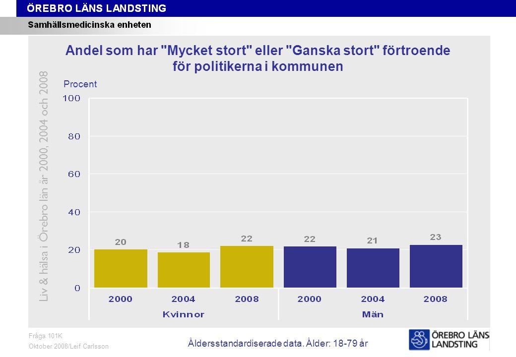 Fråga 101K, ålder och kön Fråga 101K Oktober 2008/Leif Carlsson Procent Andel som har Mycket stort eller Ganska stort förtroende för politikerna i kommunen Liv & hälsa i Örebro län år 2000, 2004 och 2008 Åldersstandardiserade data.