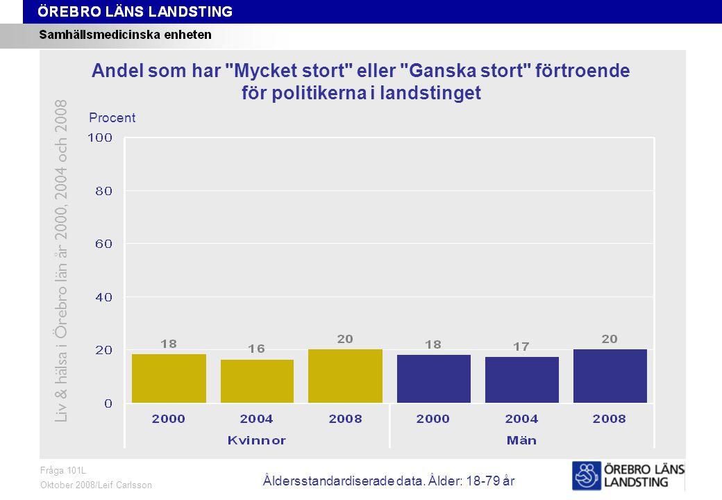Fråga 101L, ålder och kön Fråga 101L Oktober 2008/Leif Carlsson Procent Andel som har Mycket stort eller Ganska stort förtroende för politikerna i landstinget Liv & hälsa i Örebro län år 2000, 2004 och 2008 Åldersstandardiserade data.