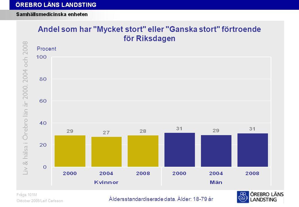 Fråga 101M, ålder och kön Fråga 101M Oktober 2008/Leif Carlsson Procent Andel som har Mycket stort eller Ganska stort förtroende för Riksdagen Liv & hälsa i Örebro län år 2000, 2004 och 2008 Åldersstandardiserade data.