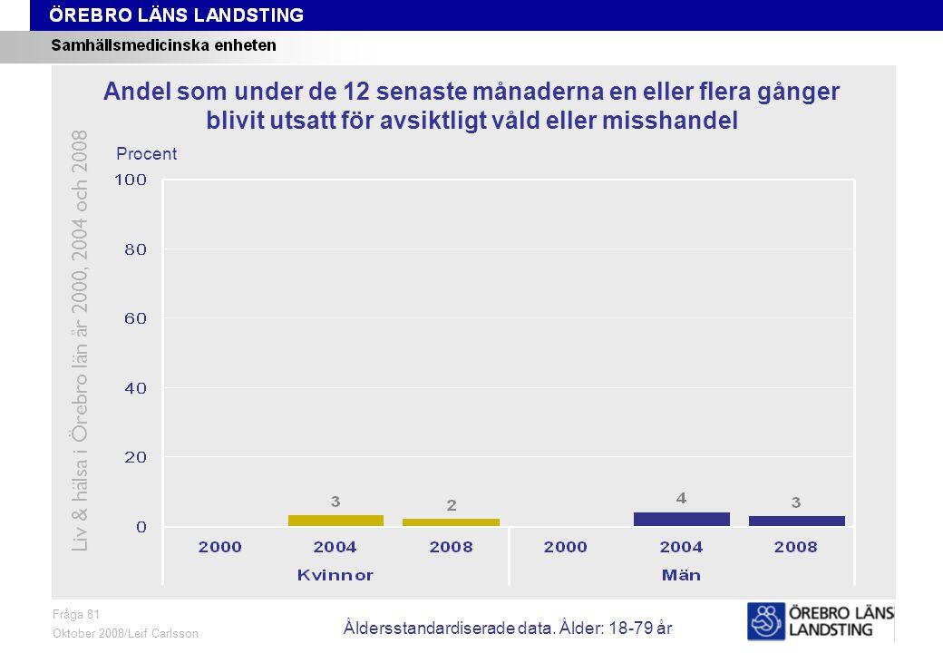 Fråga 81, ålder och kön Fråga 81 Oktober 2008/Leif Carlsson Procent Andel som under de 12 senaste månaderna en eller flera gånger blivit utsatt för avsiktligt våld eller misshandel Liv & hälsa i Örebro län år 2000, 2004 och 2008 Åldersstandardiserade data.
