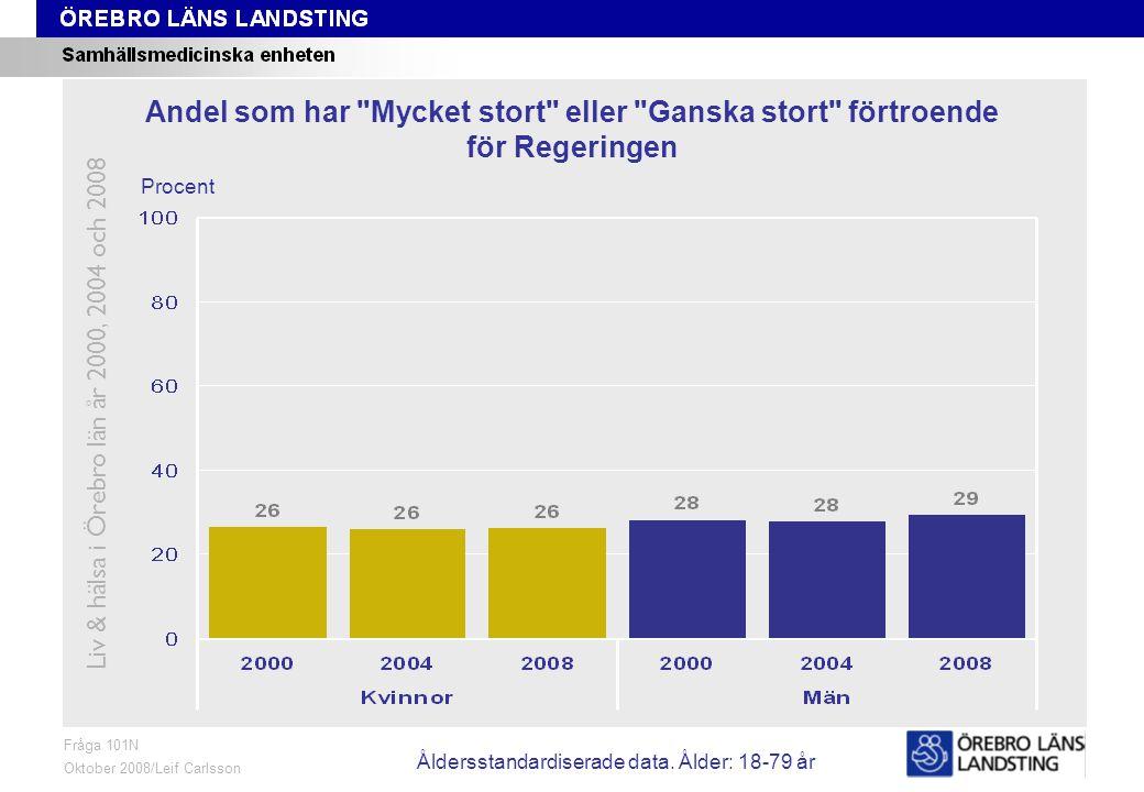 Fråga 101N, ålder och kön Fråga 101N Oktober 2008/Leif Carlsson Procent Andel som har Mycket stort eller Ganska stort förtroende för Regeringen Liv & hälsa i Örebro län år 2000, 2004 och 2008 Åldersstandardiserade data.