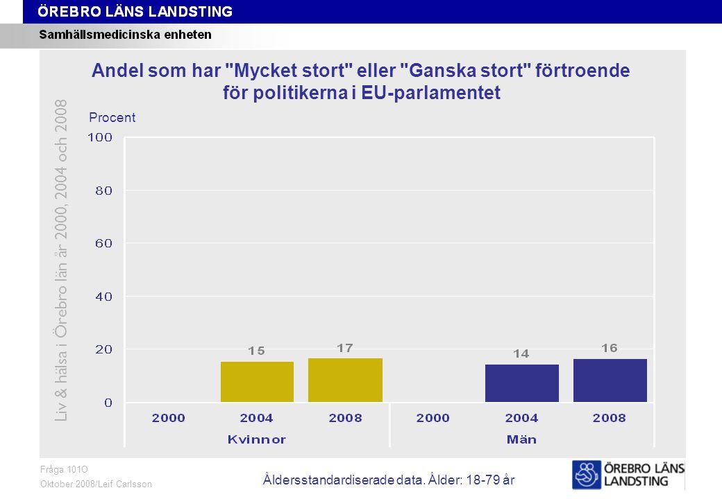 Fråga 101O, ålder och kön Fråga 101O Oktober 2008/Leif Carlsson Procent Andel som har Mycket stort eller Ganska stort förtroende för politikerna i EU-parlamentet Liv & hälsa i Örebro län år 2000, 2004 och 2008 Åldersstandardiserade data.