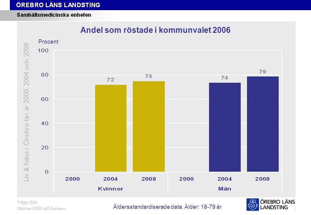 Fråga 102A, ålder och kön Fråga 102A Oktober 2008/Leif Carlsson Procent Andel som röstade i kommunvalet 2006 Liv & hälsa i Örebro län år 2000, 2004 och 2008 Åldersstandardiserade data.