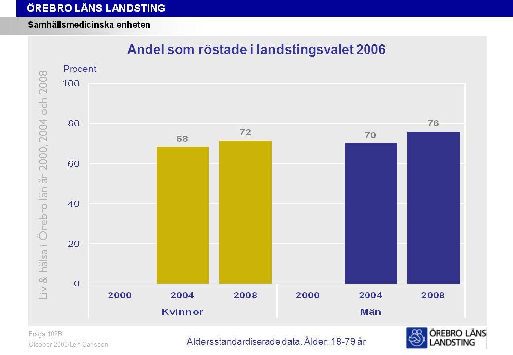 Fråga 102B, ålder och kön Fråga 102B Oktober 2008/Leif Carlsson Procent Andel som röstade i landstingsvalet 2006 Liv & hälsa i Örebro län år 2000, 2004 och 2008 Åldersstandardiserade data.