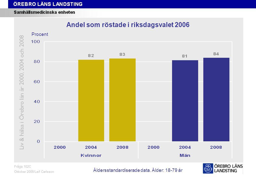 Fråga 102C, ålder och kön Fråga 102C Oktober 2008/Leif Carlsson Procent Andel som röstade i riksdagsvalet 2006 Liv & hälsa i Örebro län år 2000, 2004 och 2008 Åldersstandardiserade data.