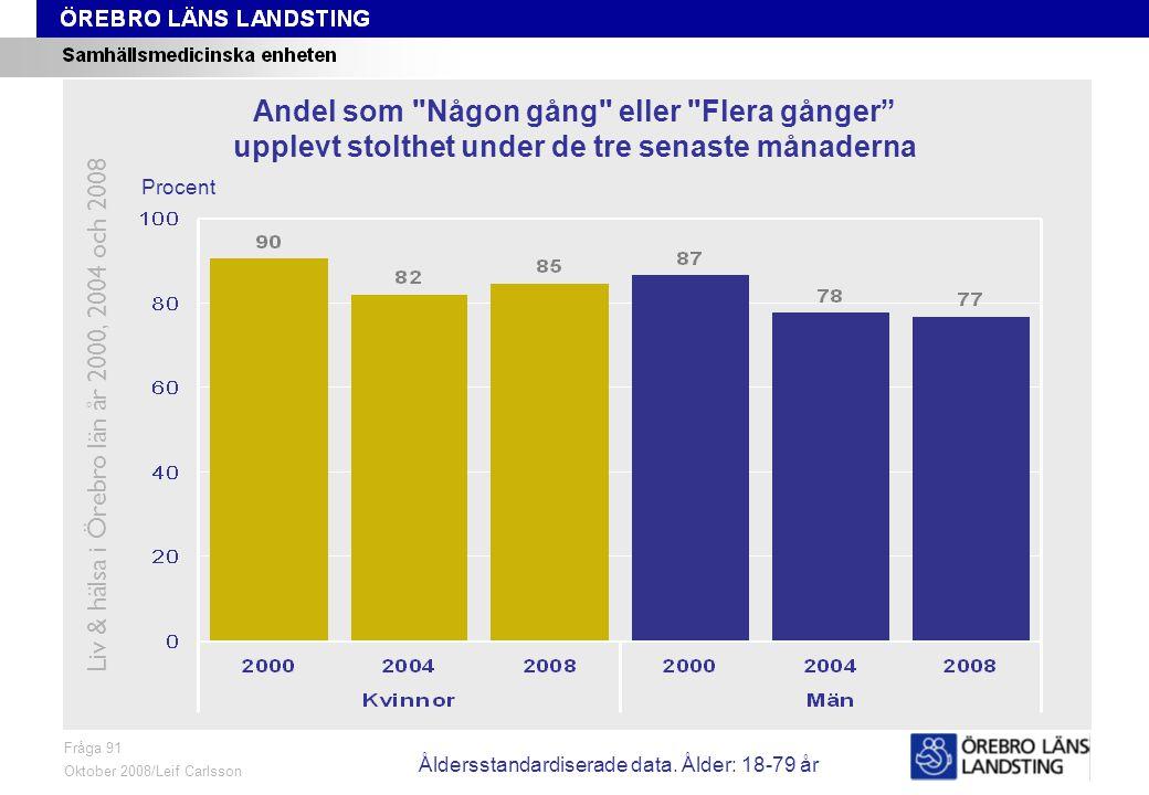 Fråga 91, ålder och kön Fråga 91 Oktober 2008/Leif Carlsson Procent Andel som Någon gång eller Flera gånger upplevt stolthet under de tre senaste månaderna Liv & hälsa i Örebro län år 2000, 2004 och 2008 Åldersstandardiserade data.