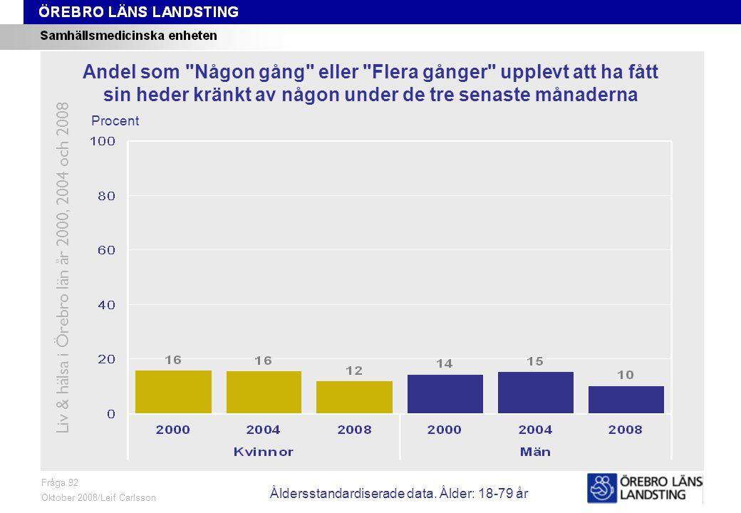 Fråga 92, ålder och kön Fråga 92 Oktober 2008/Leif Carlsson Procent Andel som Någon gång eller Flera gånger upplevt att ha fått sin heder kränkt av någon under de tre senaste månaderna Liv & hälsa i Örebro län år 2000, 2004 och 2008 Åldersstandardiserade data.