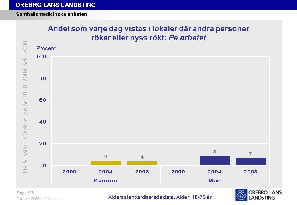 Fråga 39B, ålder och kön Fråga 39B Oktober 2008/Leif Carlsson Procent Andel som varje dag vistas i lokaler där andra personer röker eller nyss rökt: På arbetet Liv & hälsa i Örebro län år 2000, 2004 och 2008 Åldersstandardiserade data.