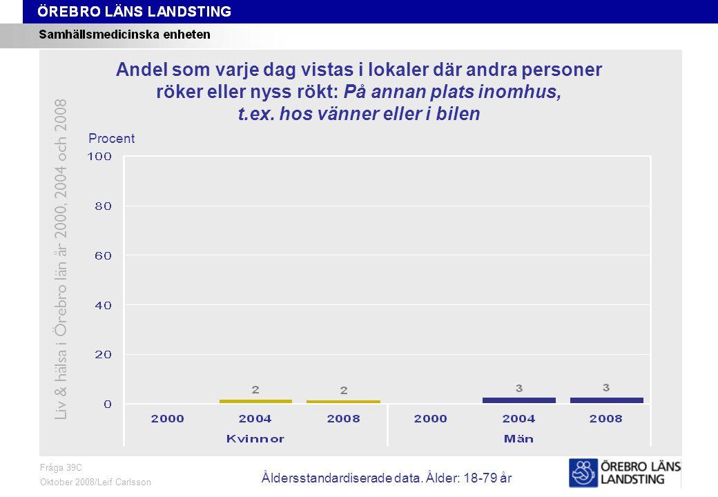 Fråga 39C, ålder och kön Fråga 39C Oktober 2008/Leif Carlsson Procent Andel som varje dag vistas i lokaler där andra personer röker eller nyss rökt: På annan plats inomhus, t.ex.