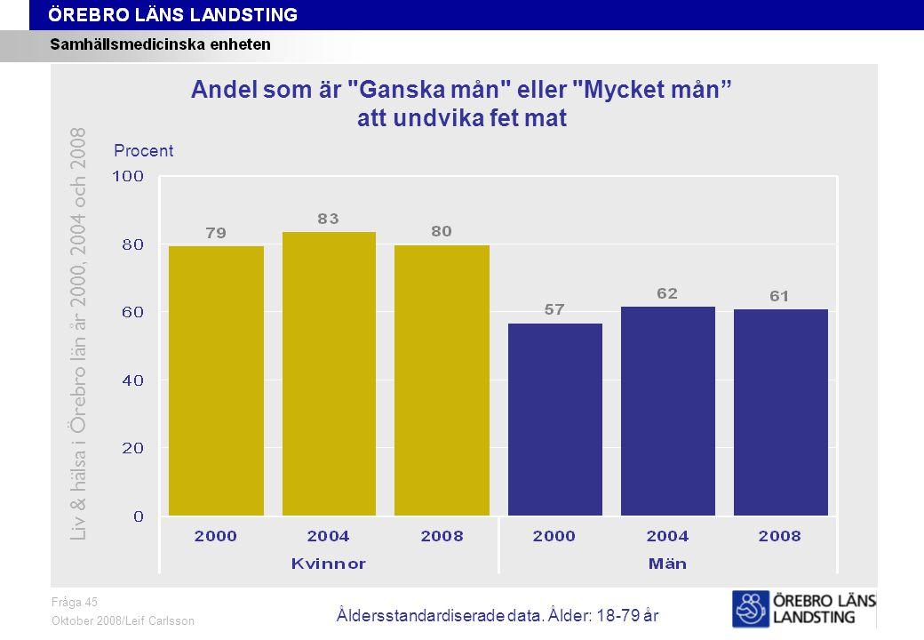 Fråga 45, ålder och kön Fråga 45 Oktober 2008/Leif Carlsson Procent Andel som är Ganska mån eller Mycket mån att undvika fet mat Liv & hälsa i Örebro län år 2000, 2004 och 2008 Åldersstandardiserade data.