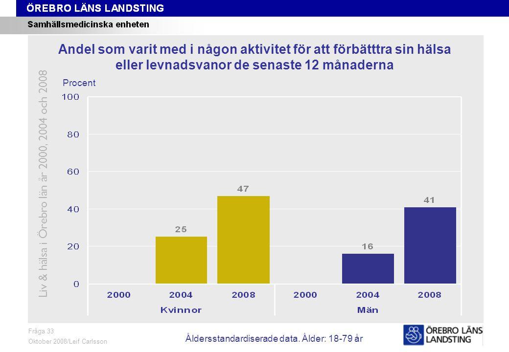 Fråga 33, ålder och kön Fråga 33 Oktober 2008/Leif Carlsson Procent Andel som varit med i någon aktivitet för att förbätttra sin hälsa eller levnadsvanor de senaste 12 månaderna Liv & hälsa i Örebro län år 2000, 2004 och 2008 Åldersstandardiserade data.