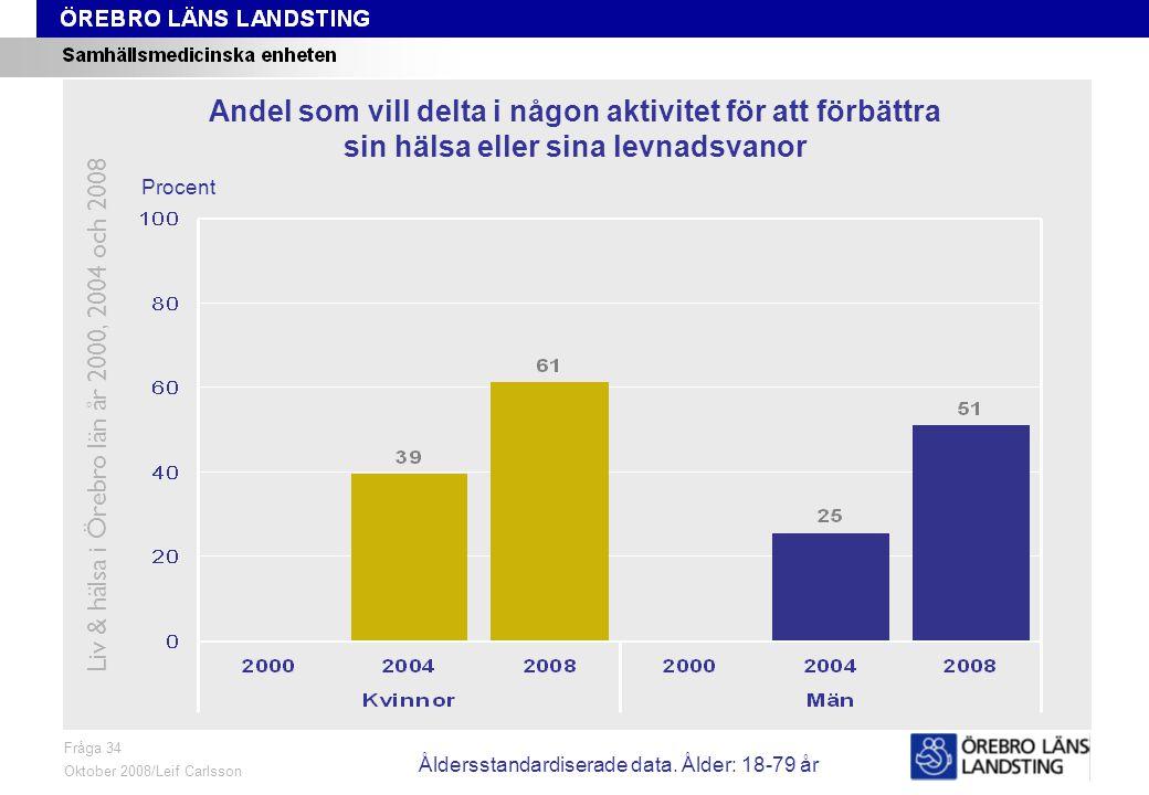 Fråga 44, ålder och kön Fråga 44 Oktober 2008/Leif Carlsson Procent Andel som Dagligen eller i stort sett dagligen äter frukost, lunch, middag eller kvällsmål Liv & hälsa i Örebro län år 2000, 2004 och 2008 Åldersstandardiserade data.