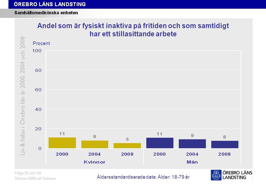 Fråga 36, ålder och kön Fråga 36 Oktober 2008/Leif Carlsson Procent Andel som ägnar minst tre timmar per vecka åt måttligt ansträngande aktiviteter Liv & hälsa i Örebro län år 2000, 2004 och 2008 Åldersstandardiserade data.