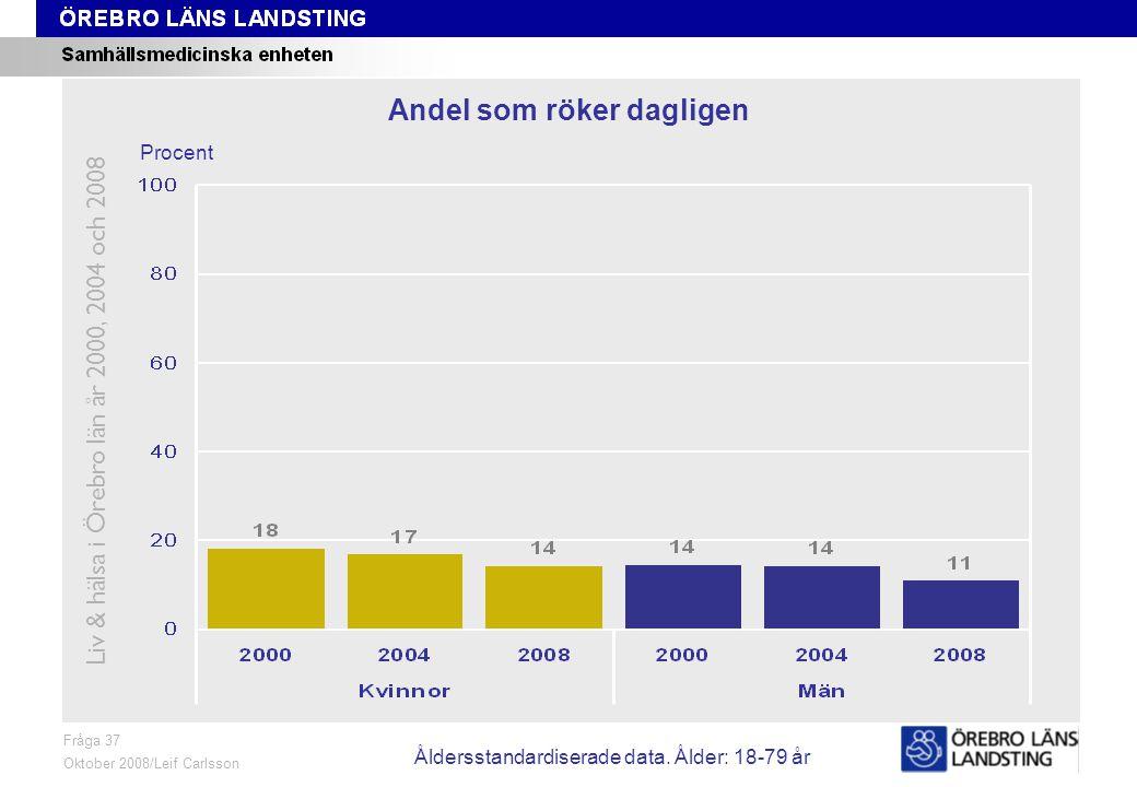 Fråga 37, ålder och kön Fråga 37 Oktober 2008/Leif Carlsson Procent Andel som röker dagligen Liv & hälsa i Örebro län år 2000, 2004 och 2008 Åldersstandardiserade data.