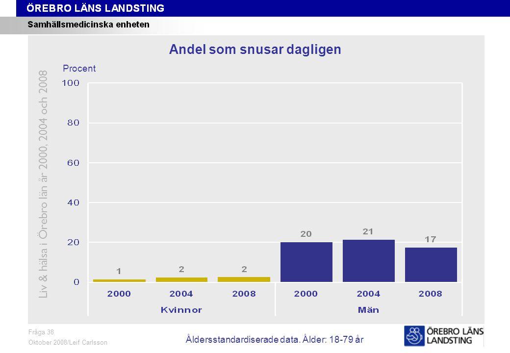 Fråga 38, ålder och kön Fråga 38 Oktober 2008/Leif Carlsson Procent Andel som snusar dagligen Liv & hälsa i Örebro län år 2000, 2004 och 2008 Åldersstandardiserade data.