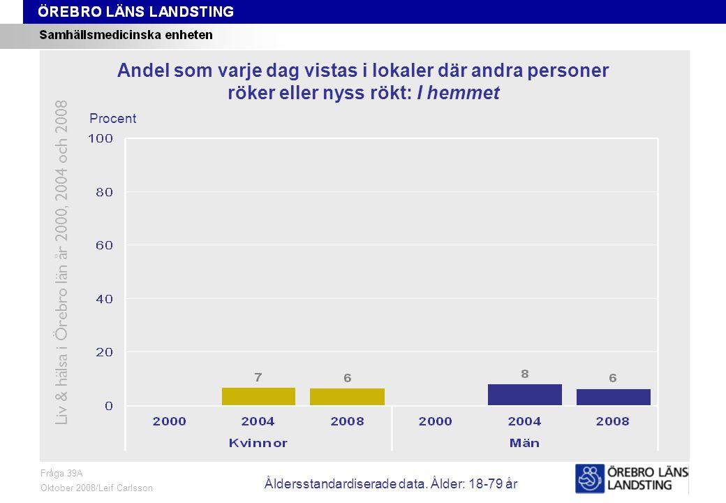 Fråga 39A, ålder och kön Fråga 39A Oktober 2008/Leif Carlsson Procent Andel som varje dag vistas i lokaler där andra personer röker eller nyss rökt: I hemmet Liv & hälsa i Örebro län år 2000, 2004 och 2008 Åldersstandardiserade data.