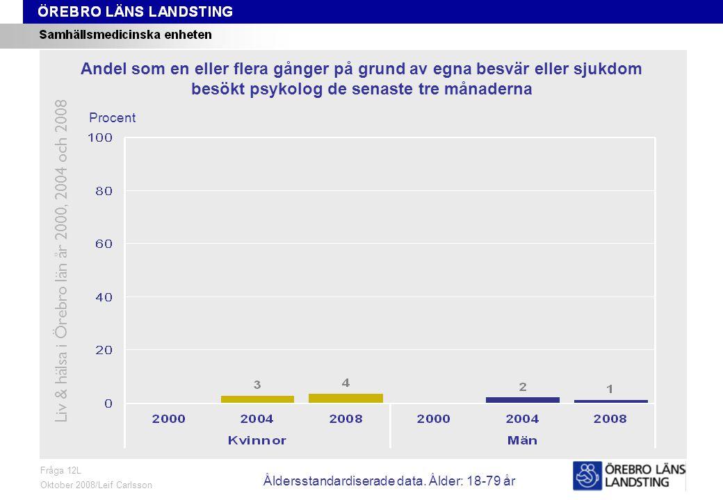 Fråga 12L, ålder och kön Fråga 12L Oktober 2008/Leif Carlsson Procent Andel som en eller flera gånger på grund av egna besvär eller sjukdom besökt psy