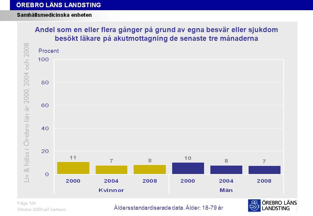 Fråga 12B, ålder och kön Fråga 12B Oktober 2008/Leif Carlsson Procent Andel som en eller flera gånger på grund av egna besvär eller sjukdom besökt läkare på annan sjukhusmottagning de senaste tre månaderna Liv & hälsa i Örebro län år 2000, 2004 och 2008 Åldersstandardiserade data.