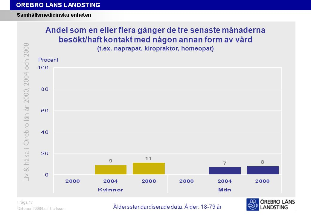 Fråga 17, ålder och kön Fråga 17 Oktober 2008/Leif Carlsson Procent Andel som en eller flera gånger de tre senaste månaderna besökt/haft kontakt med n