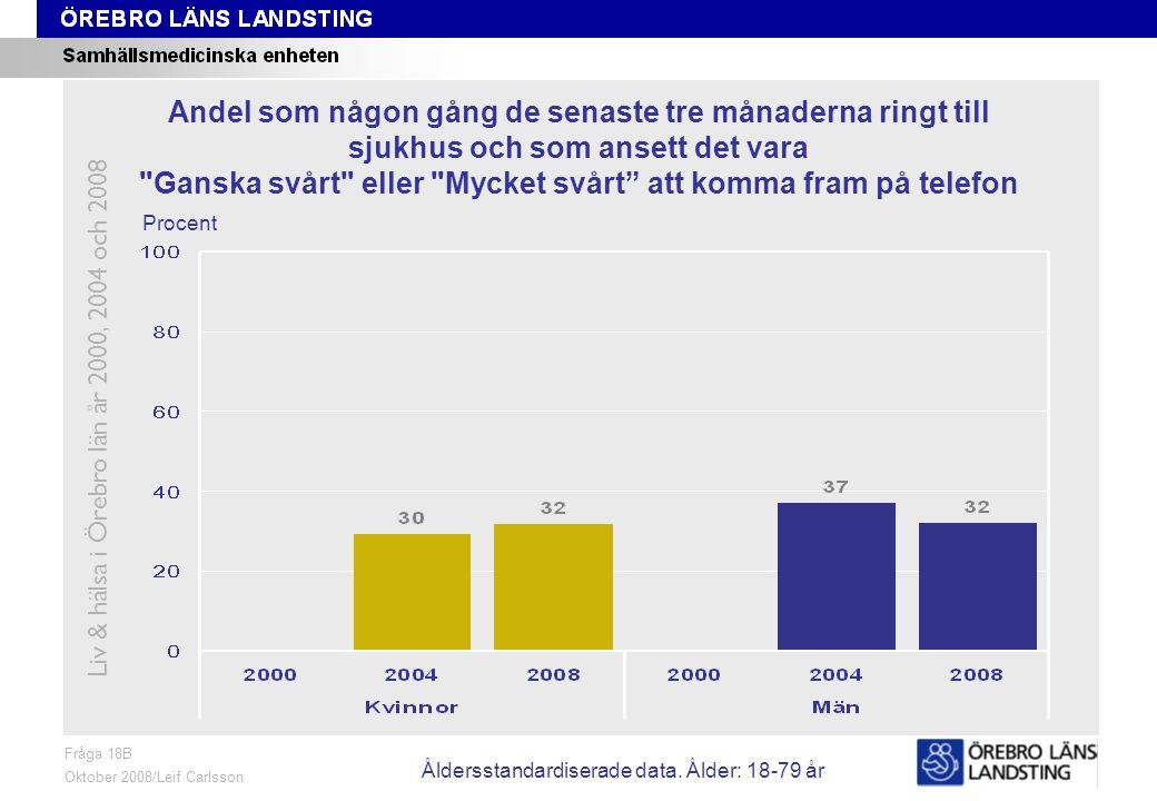 Fråga 18B, ålder och kön Fråga 18B Oktober 2008/Leif Carlsson Procent Andel som någon gång de senaste tre månaderna ringt till sjukhus och som ansett