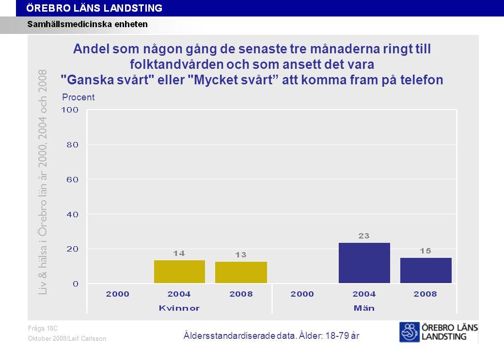 Fråga 18C, ålder och kön Fråga 18C Oktober 2008/Leif Carlsson Procent Andel som någon gång de senaste tre månaderna ringt till folktandvården och som