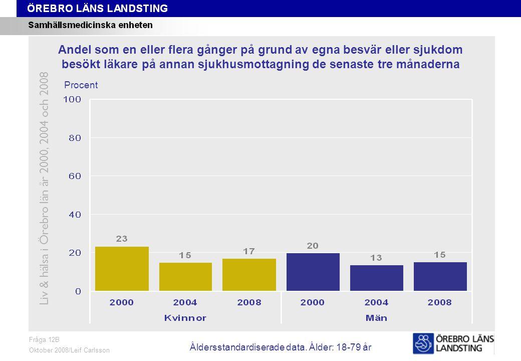 Fråga 12C, ålder och kön Fråga 12C Oktober 2008/Leif Carlsson Procent Andel som en eller flera gånger på grund av egna besvär eller sjukdom besökt läkare på vårdcentral eller liknande de senaste tre månaderna Liv & hälsa i Örebro län år 2000, 2004 och 2008 Åldersstandardiserade data.
