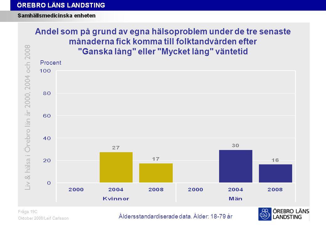 Fråga 19C, ålder och kön Fråga 19C Oktober 2008/Leif Carlsson Procent Andel som på grund av egna hälsoproblem under de tre senaste månaderna fick komm