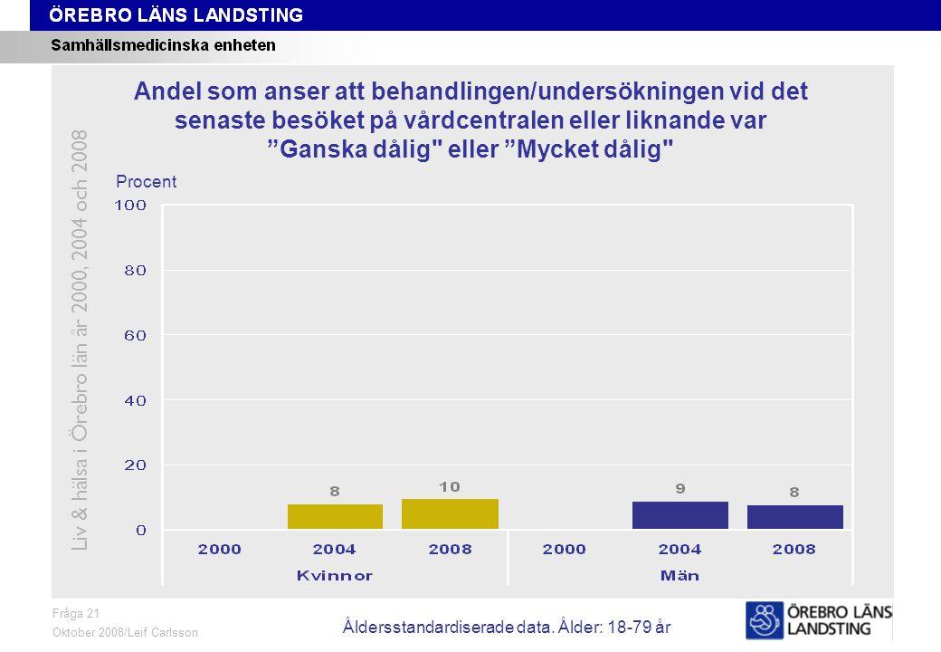 Fråga 21, ålder och kön Fråga 21 Oktober 2008/Leif Carlsson Procent Andel som anser att behandlingen/undersökningen vid det senaste besöket på vårdcen