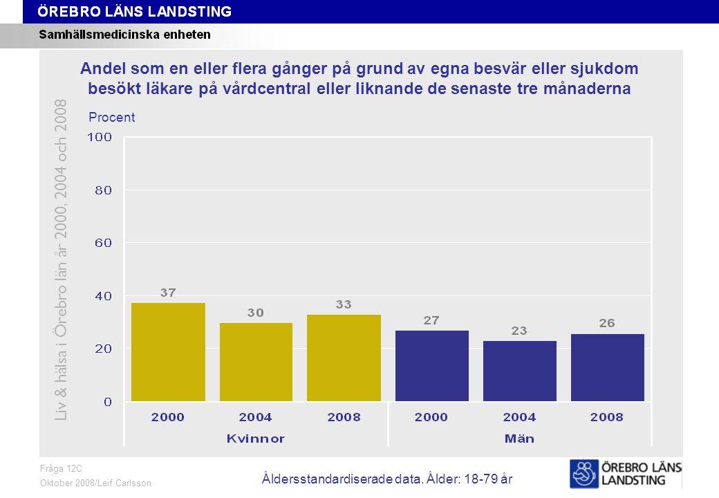 Fråga 21, ålder och kön Fråga 21 Oktober 2008/Leif Carlsson Procent Andel som anser att behandlingen/undersökningen vid det senaste besöket på vårdcentralen eller liknande var Ganska dålig eller Mycket dålig Liv & hälsa i Örebro län år 2000, 2004 och 2008 Åldersstandardiserade data.